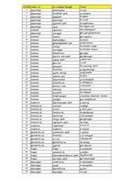 Naam Tamilar Katchi Candidate List 2021