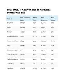 COVID-19 Corona Cases in Karnataka District-Wise List