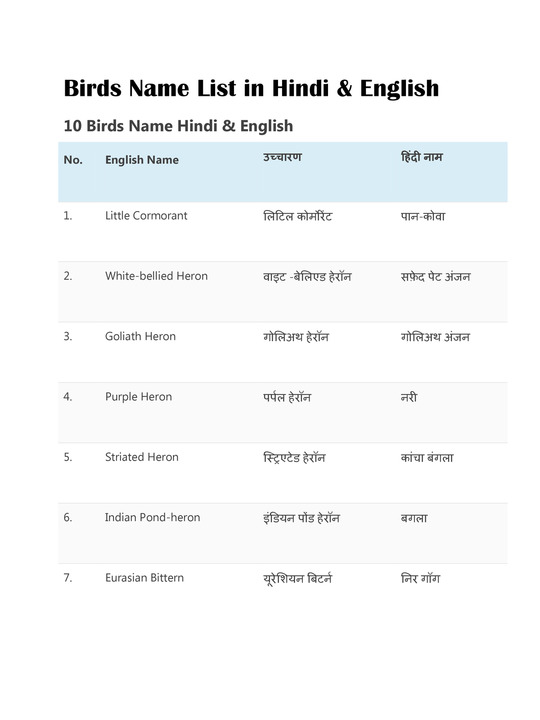 50 पक्षियों के नाम हिंदी और इंग्लिश में | 50 Birds Name in Hindi and English