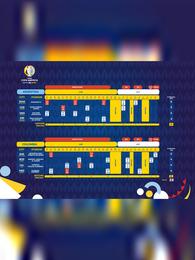 Copa America 2021 Schedule, Fixtures