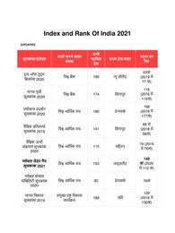 विभिन्न सूचकांक में भारत का स्थान 2021 | India Rank in Different Indexes 2021